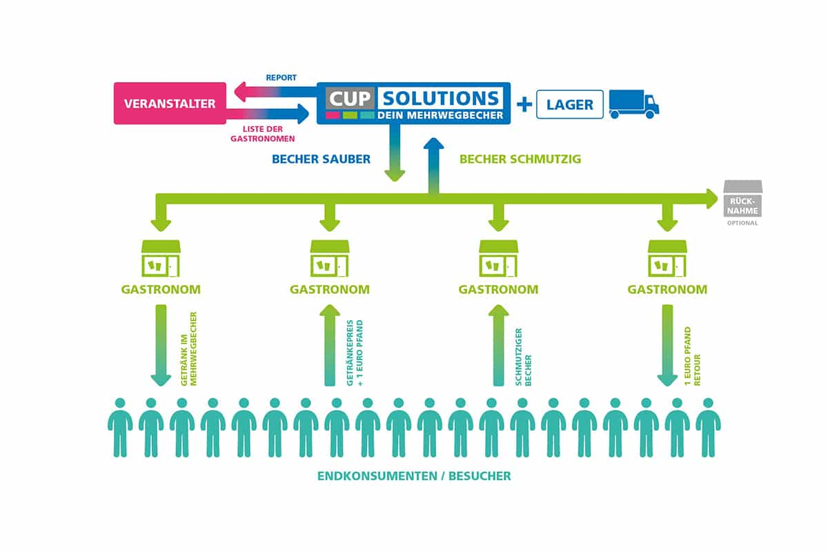 CUP SOLUTIONS Full Service